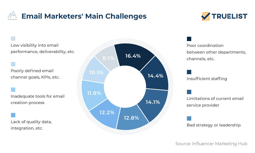 email marketers main challenges