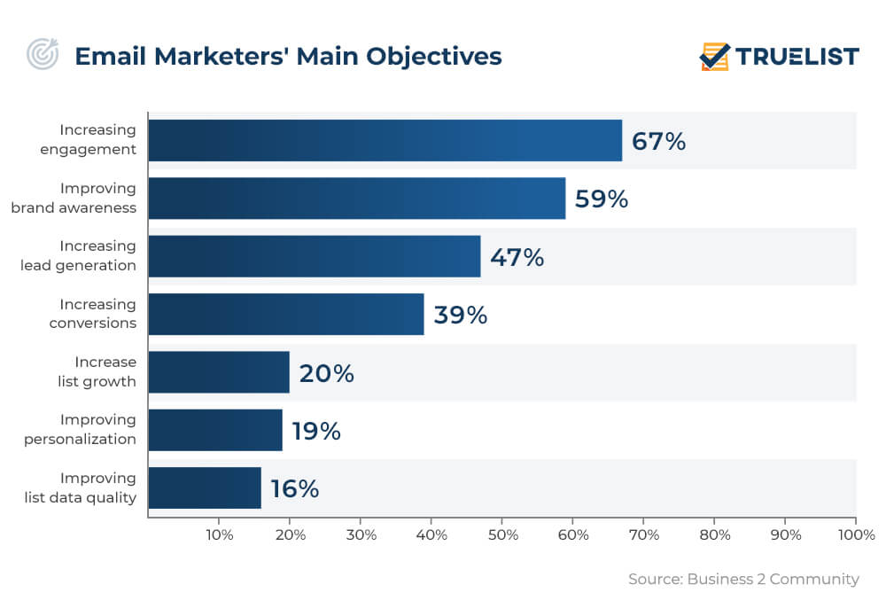email marketers main objectives