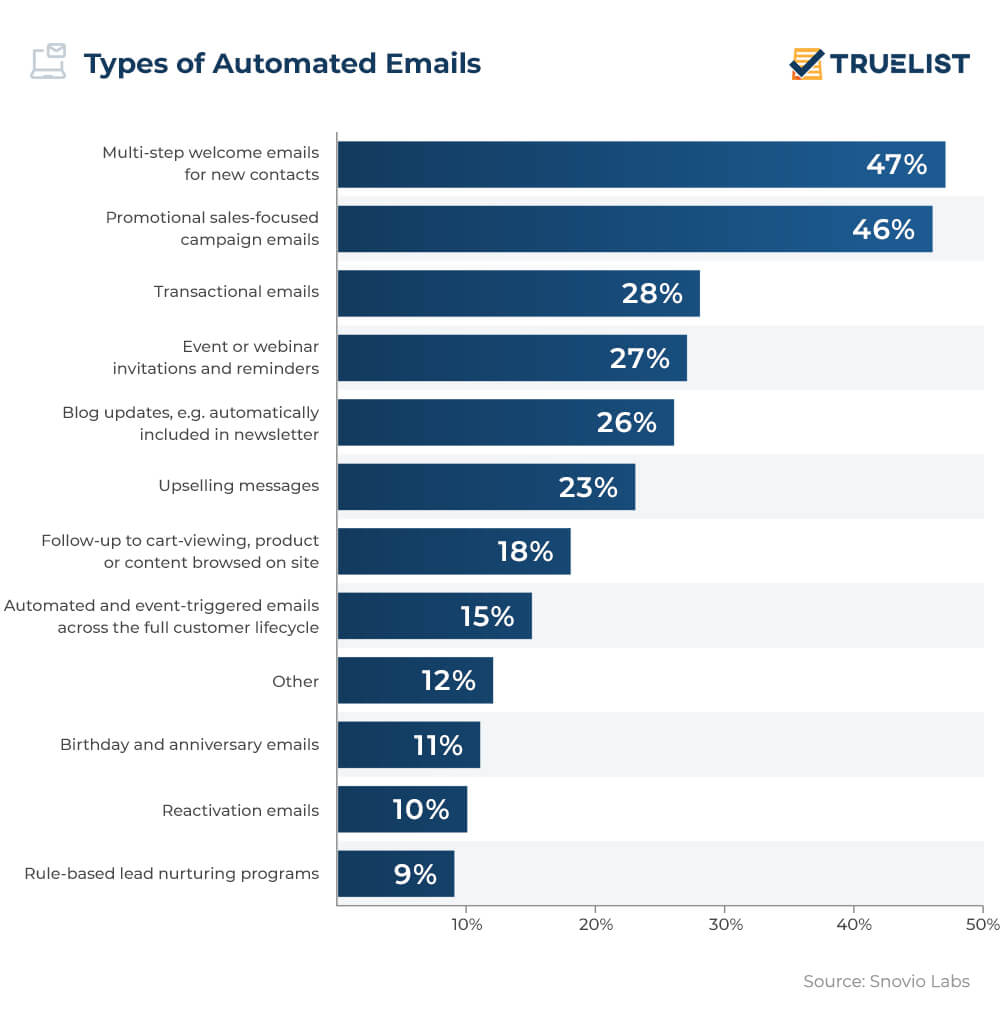 types of automated emails