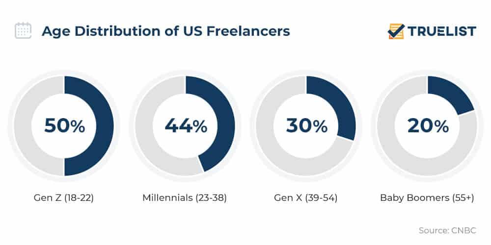 Age Distribution of US Freelancers