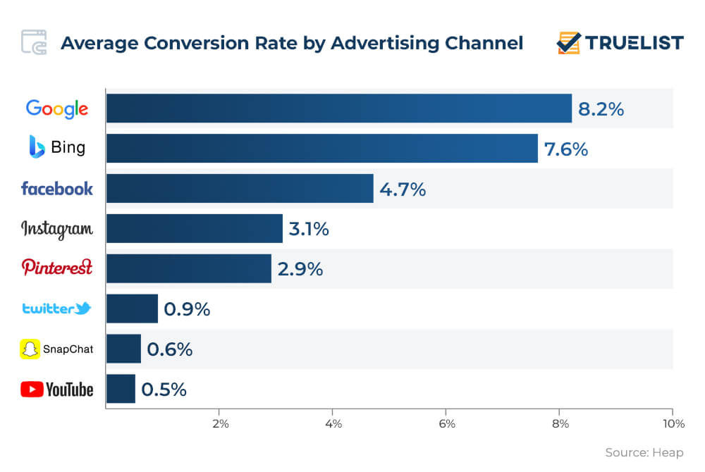 Average Conversion Rate by Advertising Channel