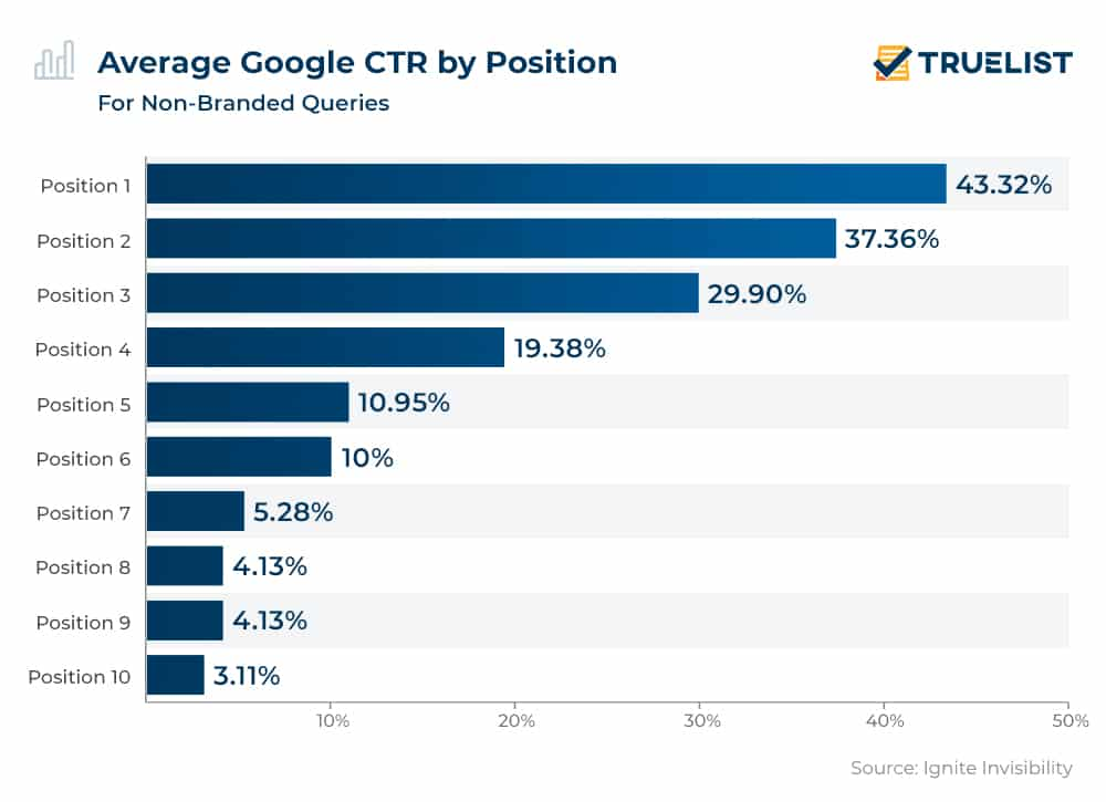 Average Google CTR by Position