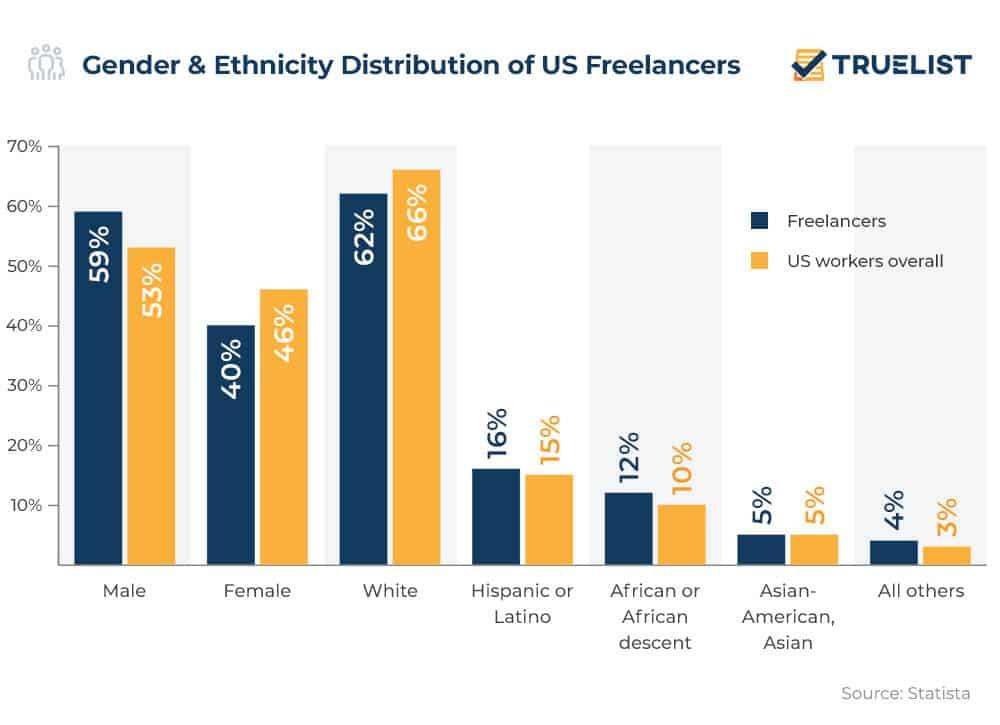Gender & Ethnicity Distribution of US Freelancers