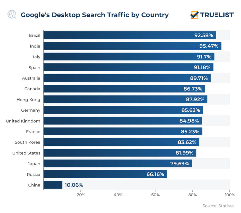 Google's Desktop Search Traffic by Country