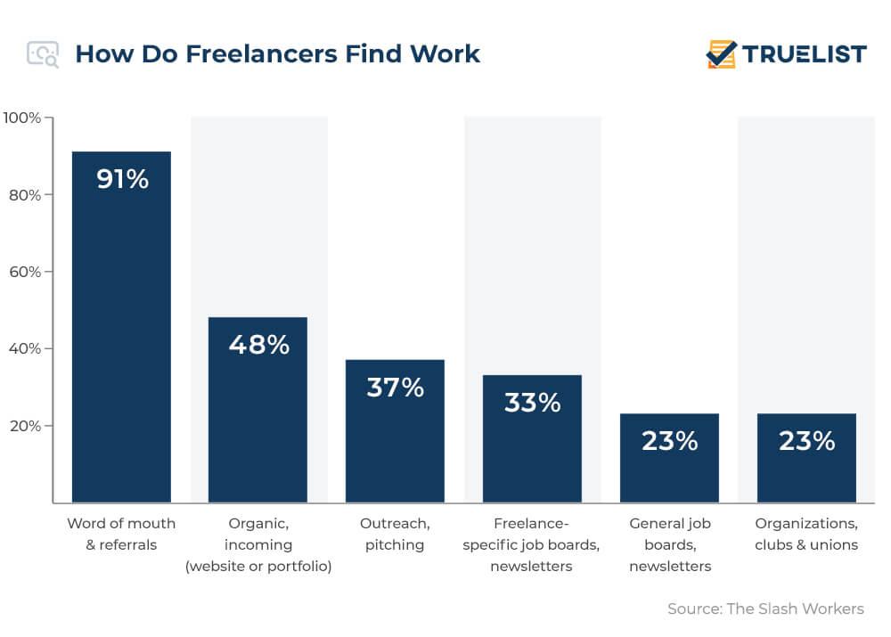 How Do Freelancers Find Work