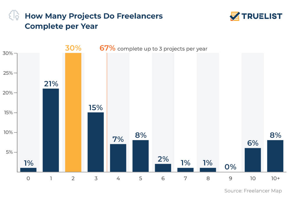 How Many Projects Do Freelancers Complete per Year
