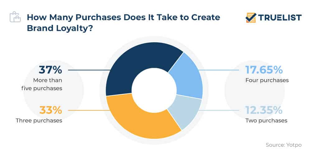 How Many Purchases Does It Takes to Create Brand Loyalty