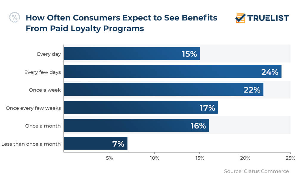 How Often Consumers Expect to See Benefits From Paid Loyalty Programs