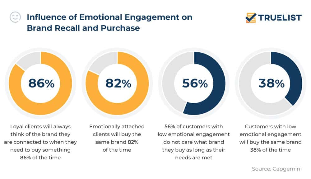 Influence of Emotional Engagement on Brand Recall and Purchase