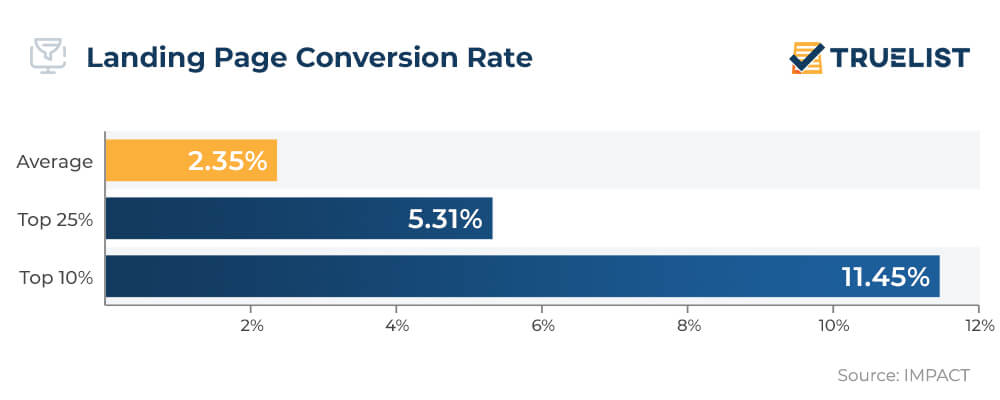 Landing Page Conversion Rate