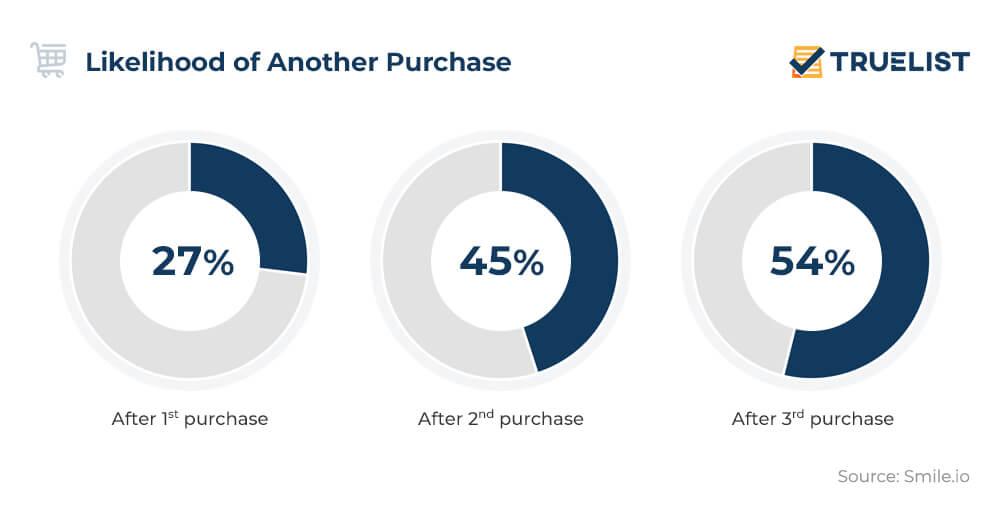Likelihood of Another Purchase