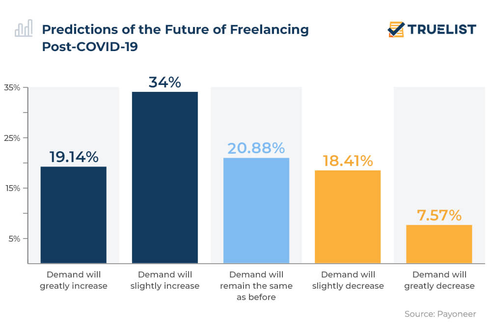 Predictions of the Future of Freelancing Post-COVID-19