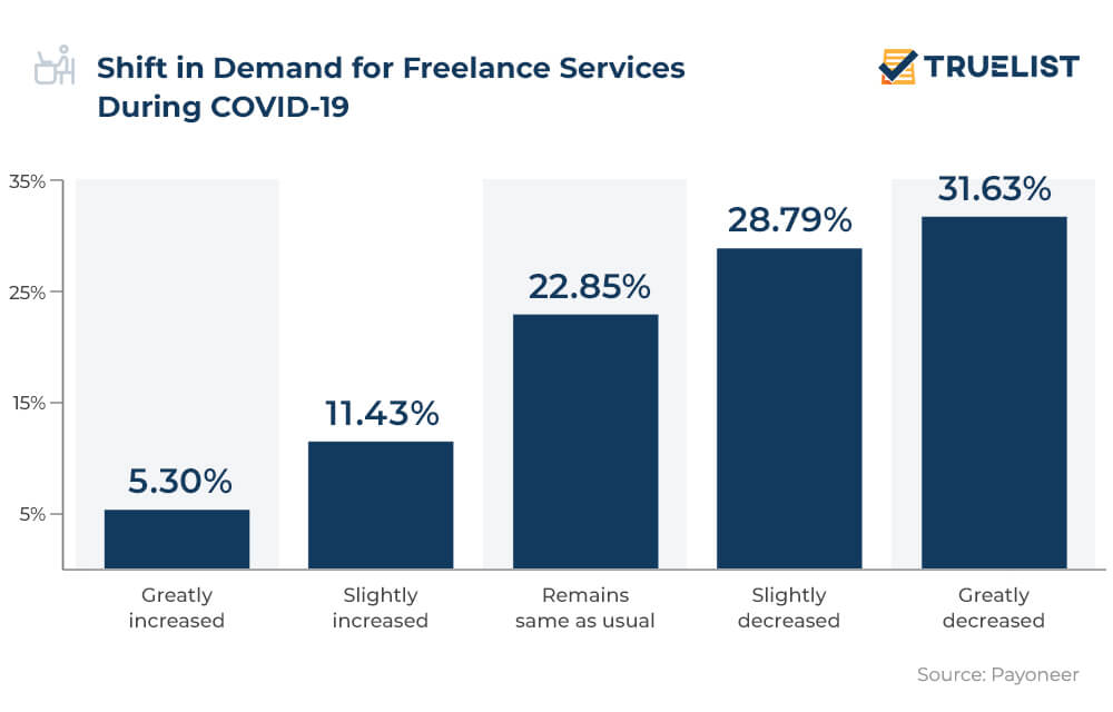 Shift in Demand for Freelance Services During COVID-19