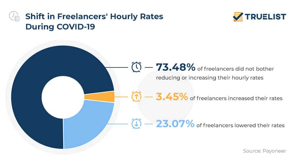 Shift in Freelancers' Hourly Rates During COVID-19