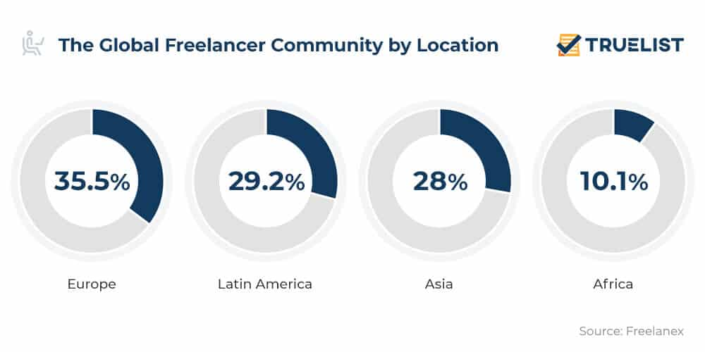 The Global Freelancer Community by Location
