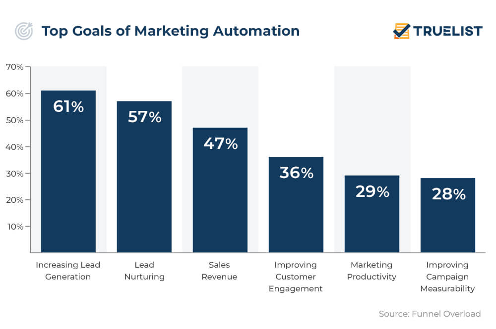 Top Goals of Marketing Automation