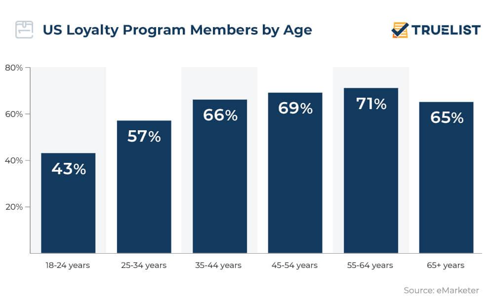US Loyalty Program Members by Age