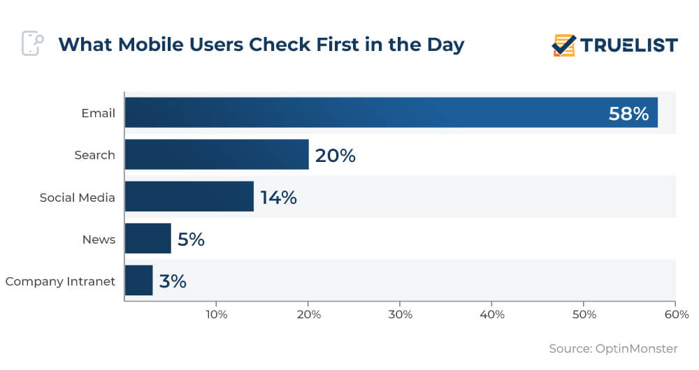 What Mobile Users Check First in the Day