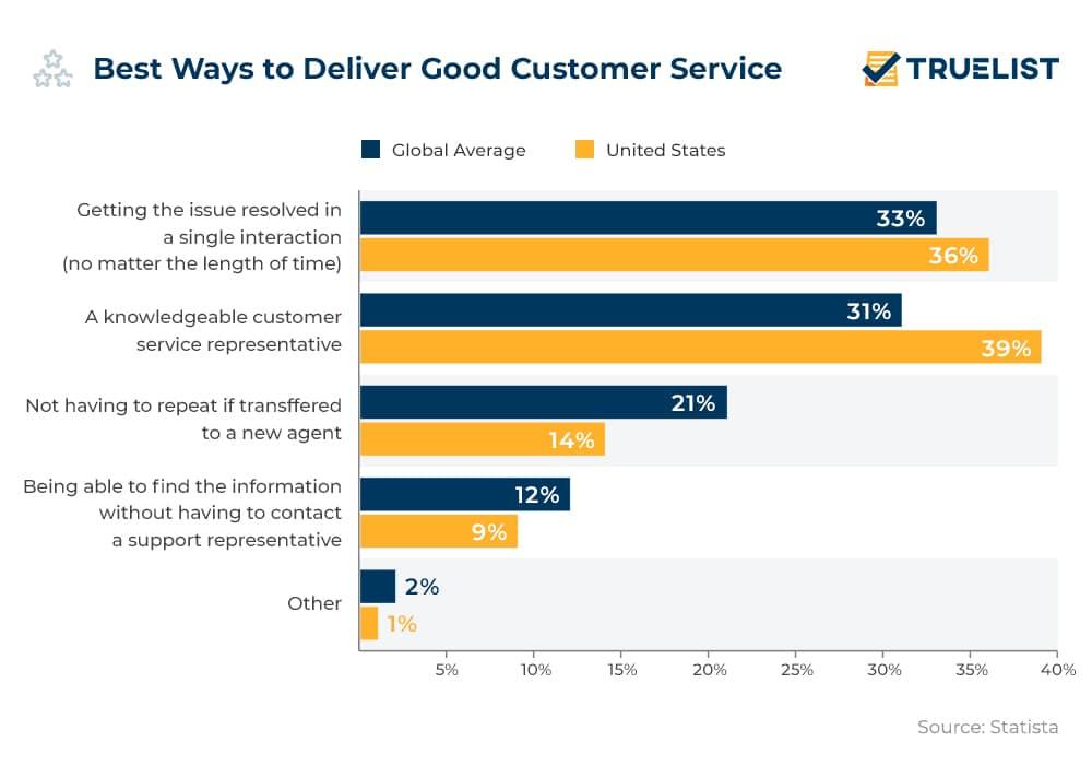 Best Ways to Deliver Good Customer Service