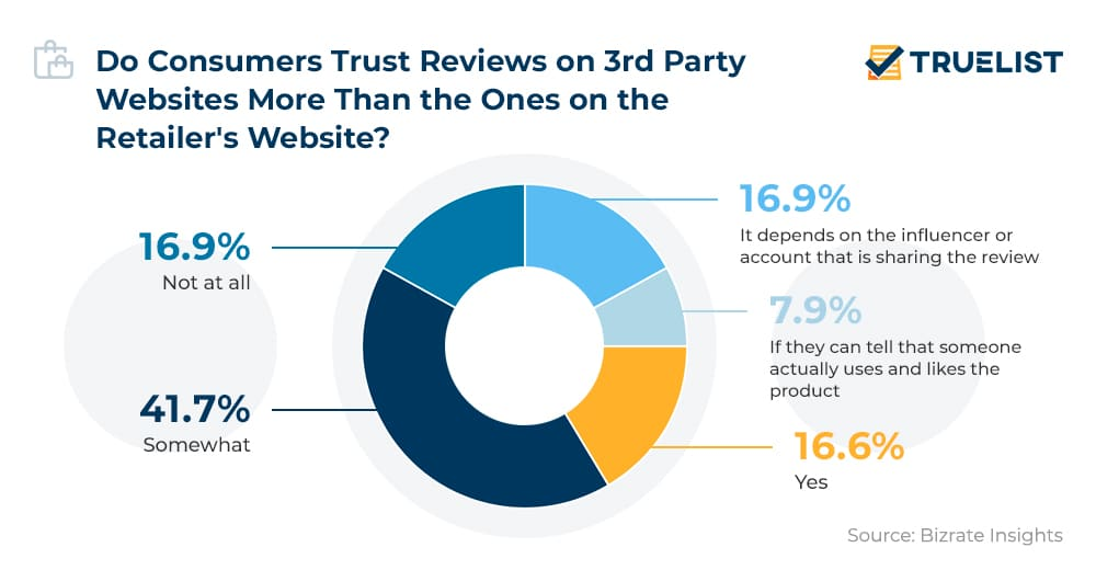 Do Consumers Trust Reviews on 3rd Party Websites More Than the Ones on the Retailers Website