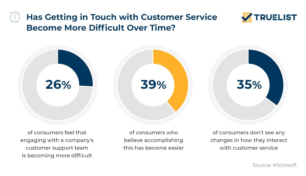 Has Getting in Touch with Customer Service Become More Difficult Over Time