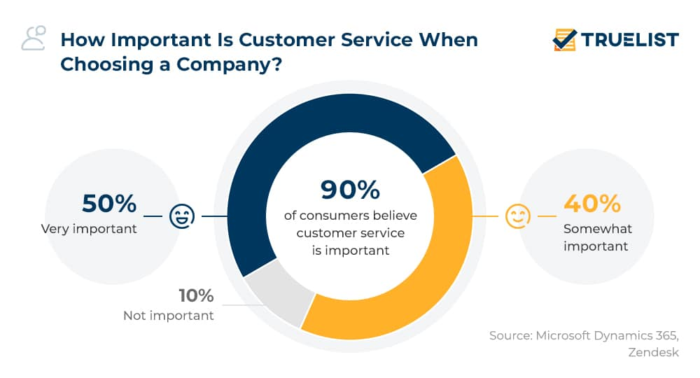How Important Is Customer Service When Choosing a Company