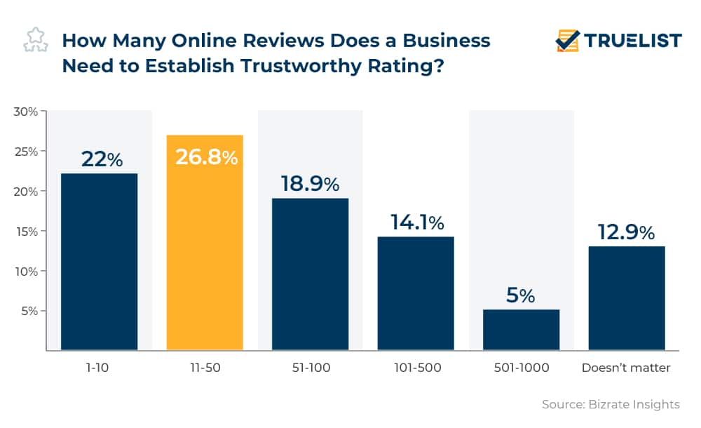 How Many Online Reviews Does a Business Need to Establish Trustworthy Rating