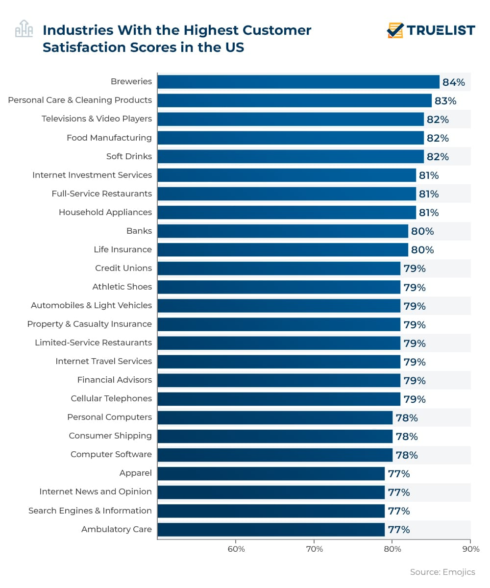 Industries With the Highest Customer Satisfaction Scores in the US