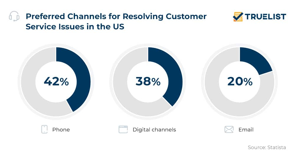 Preferred Channels for Resolving Customer Service Issues in the US