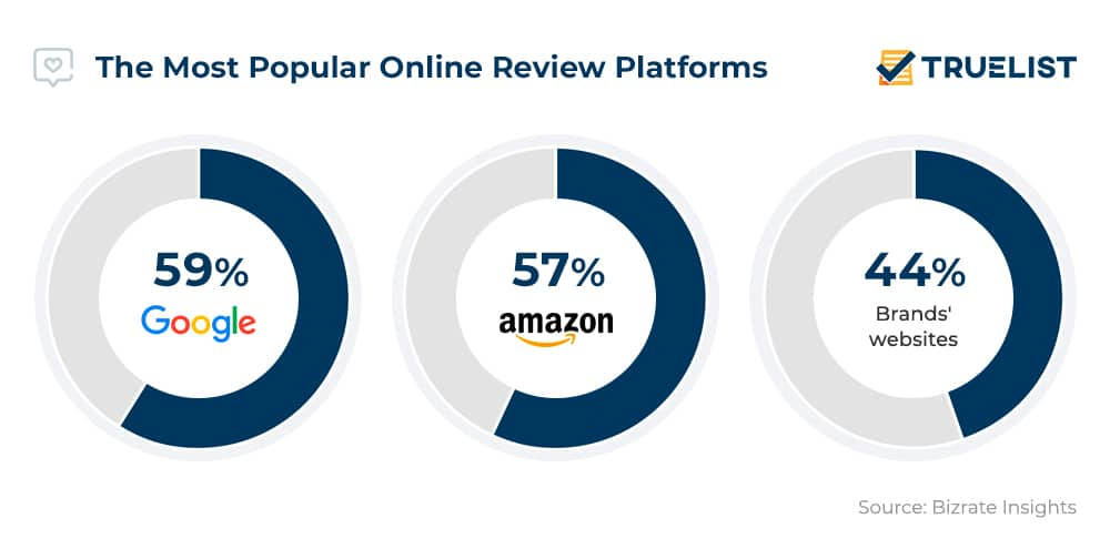 The Most Popular Online Review Platforms