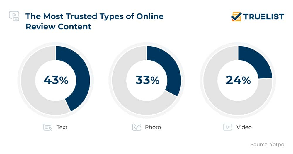 The Most Trusted Types of Online Review Content