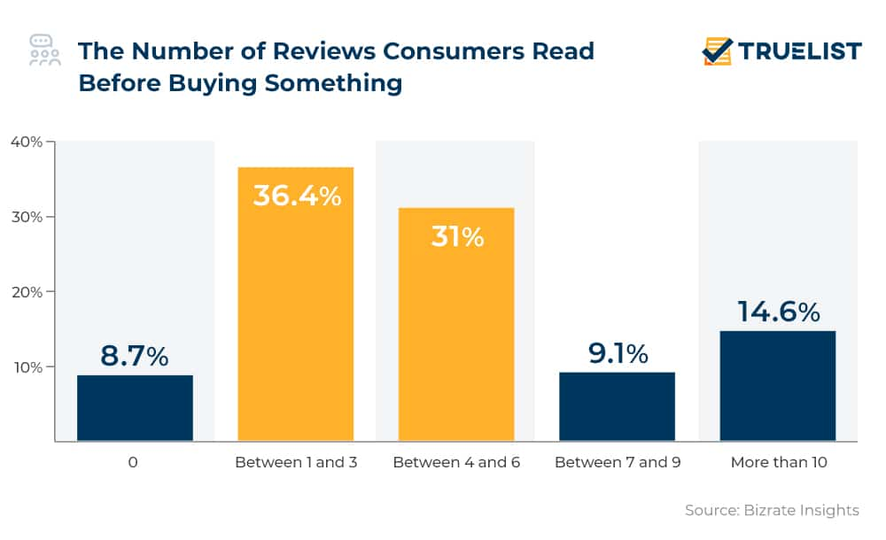 The Number of Reviews Consumers Read Before Buying Something