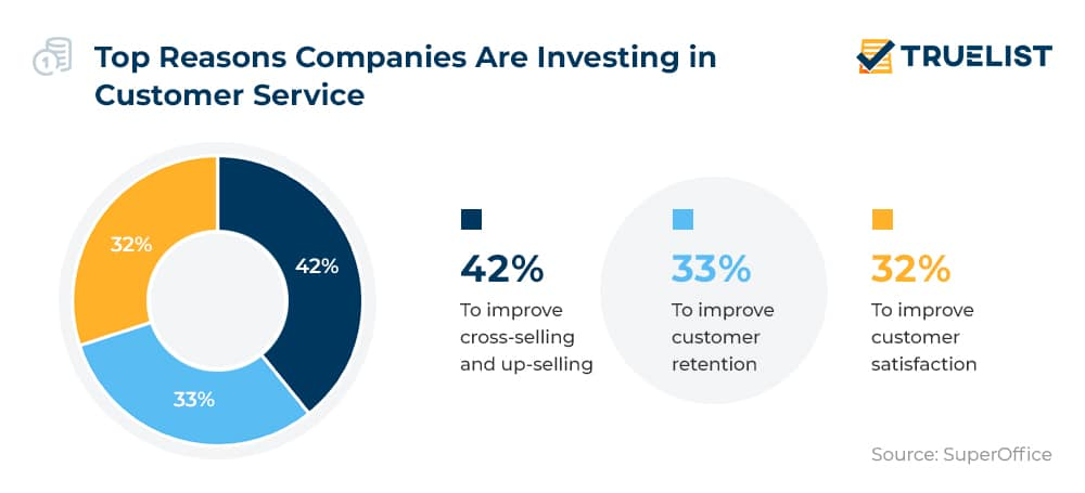 Top Reasons Companies Are Investing in Customer Service