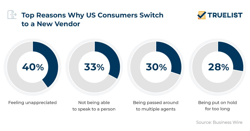 Top Reasons Why US Consumers Switch to a New Vendor