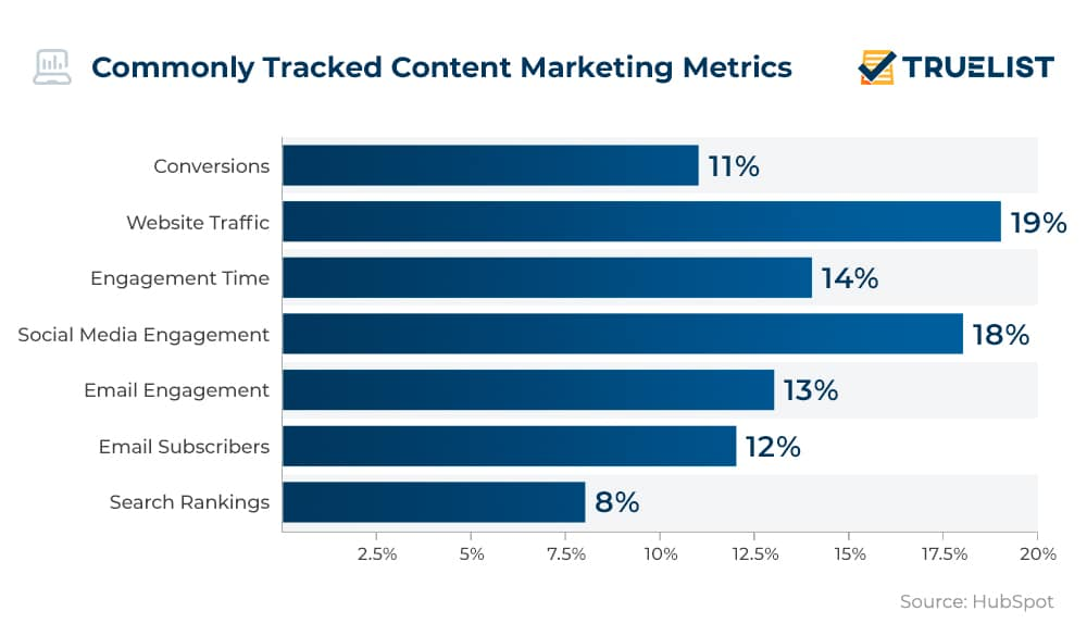 Commonly Tracked Content Marketing Metrics