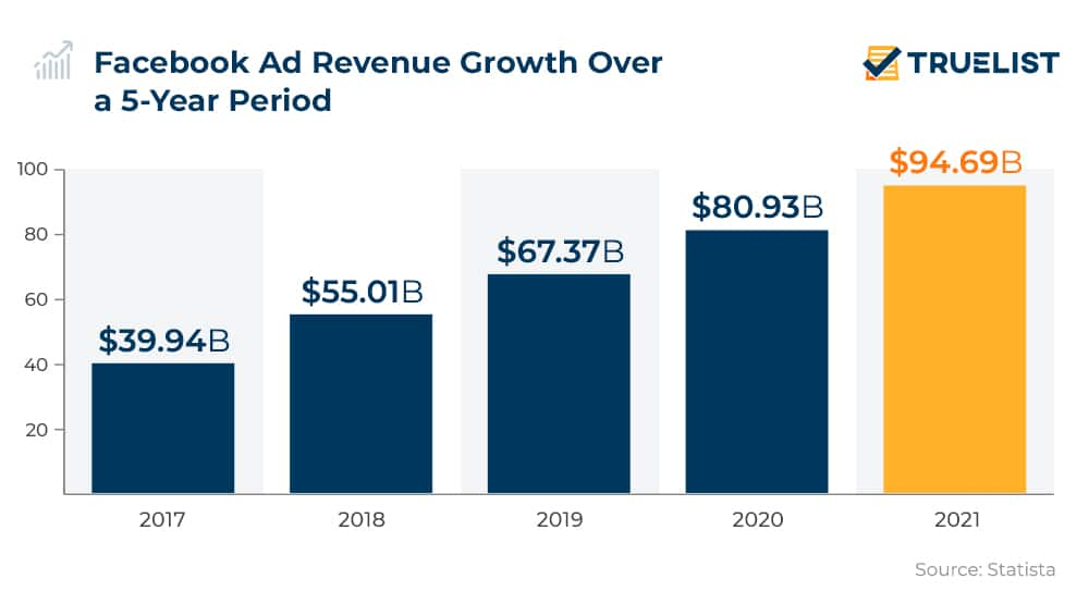 Facebook Ad Revenue Growth Over a 5-Year Period