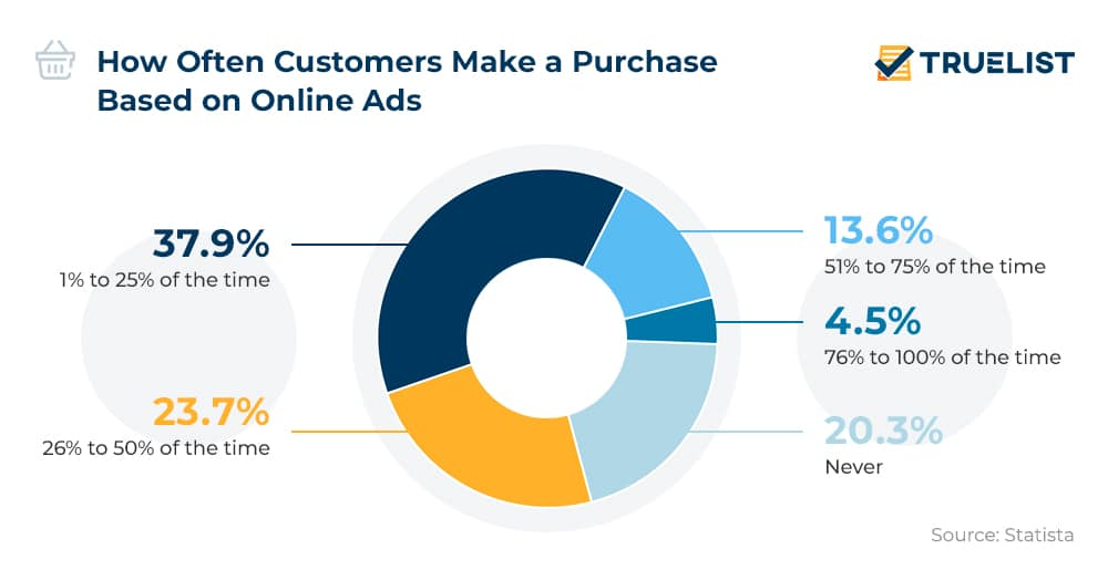 How Often Customers Make a Purchase Based on Online Ads