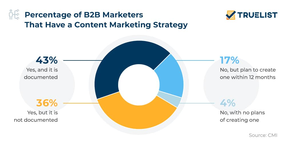 Percentage of B2B Marketers That Have a Content Marketing Strategy