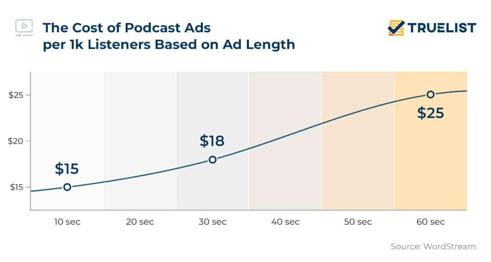 The Cost of Podcast Ads per 1k Listeners Based on Ad Length