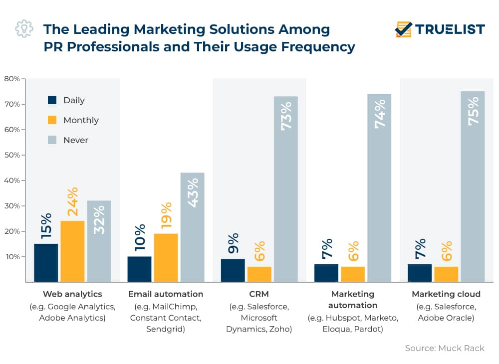 The Leading Marketing Solutions Among PR Professionals and Their Usage Frequency