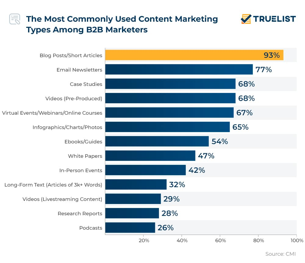 The Most Commonly Used Content Marketing Types Among B2B Marketers
