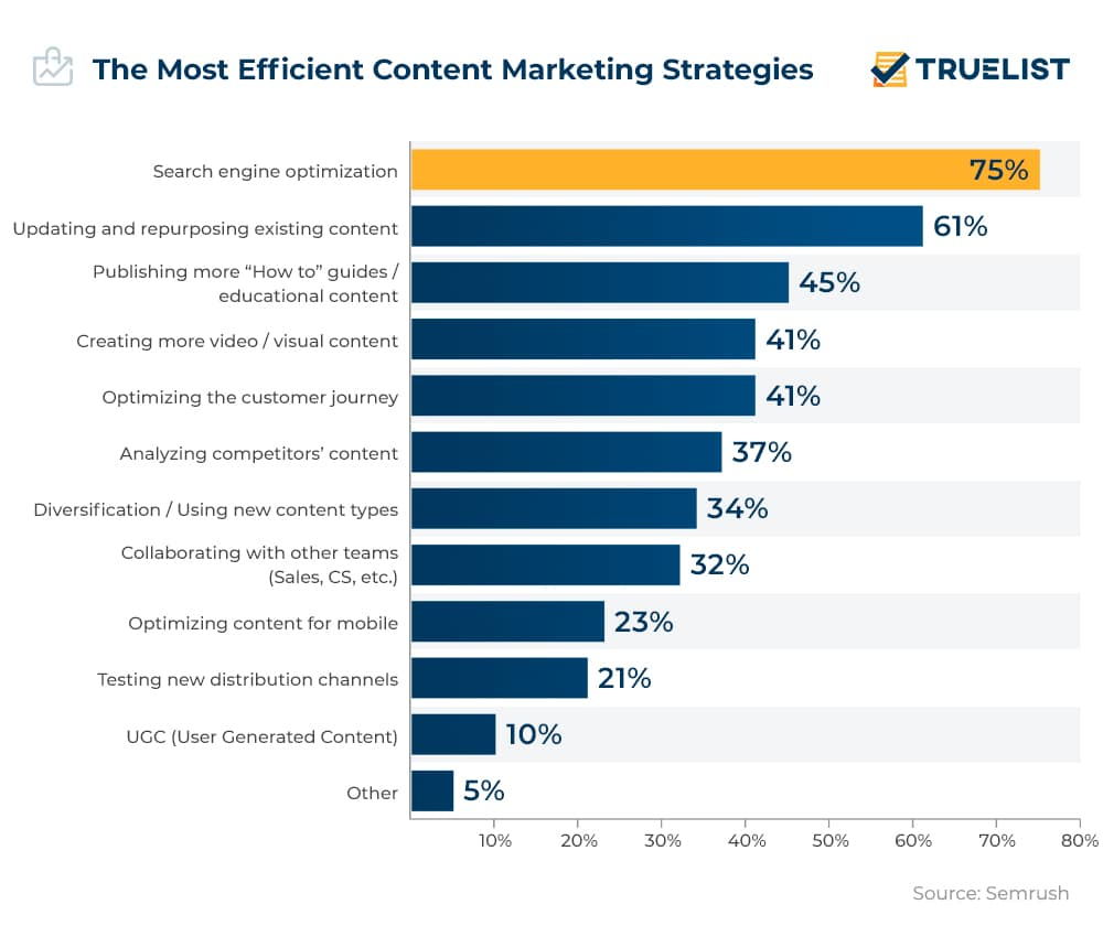 The Most Efficient Content Marketing Strategies