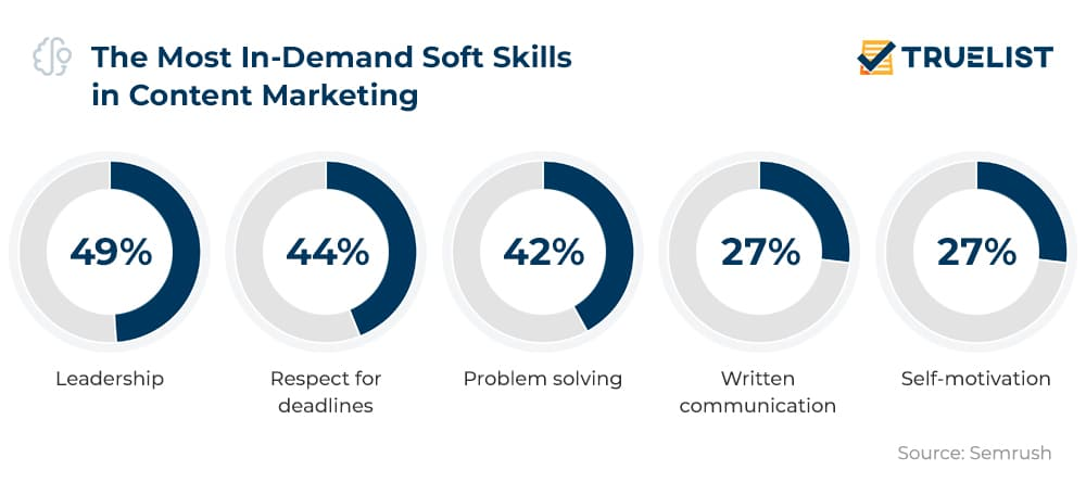 The Most In-Demand Soft Skills in Content Marketing