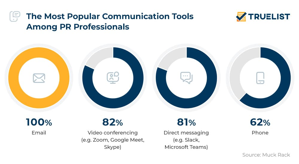 The Most Popular Communication Tools Among PR Professionals