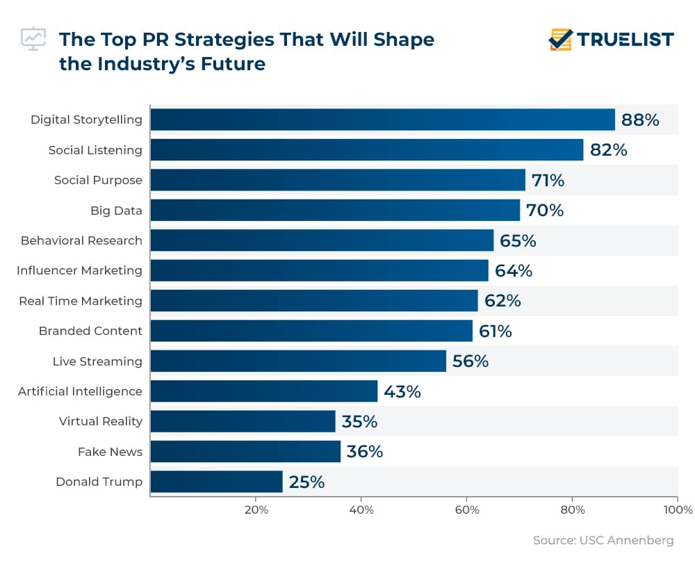 The Top PR Strategies That Will Shape the Industry's Future