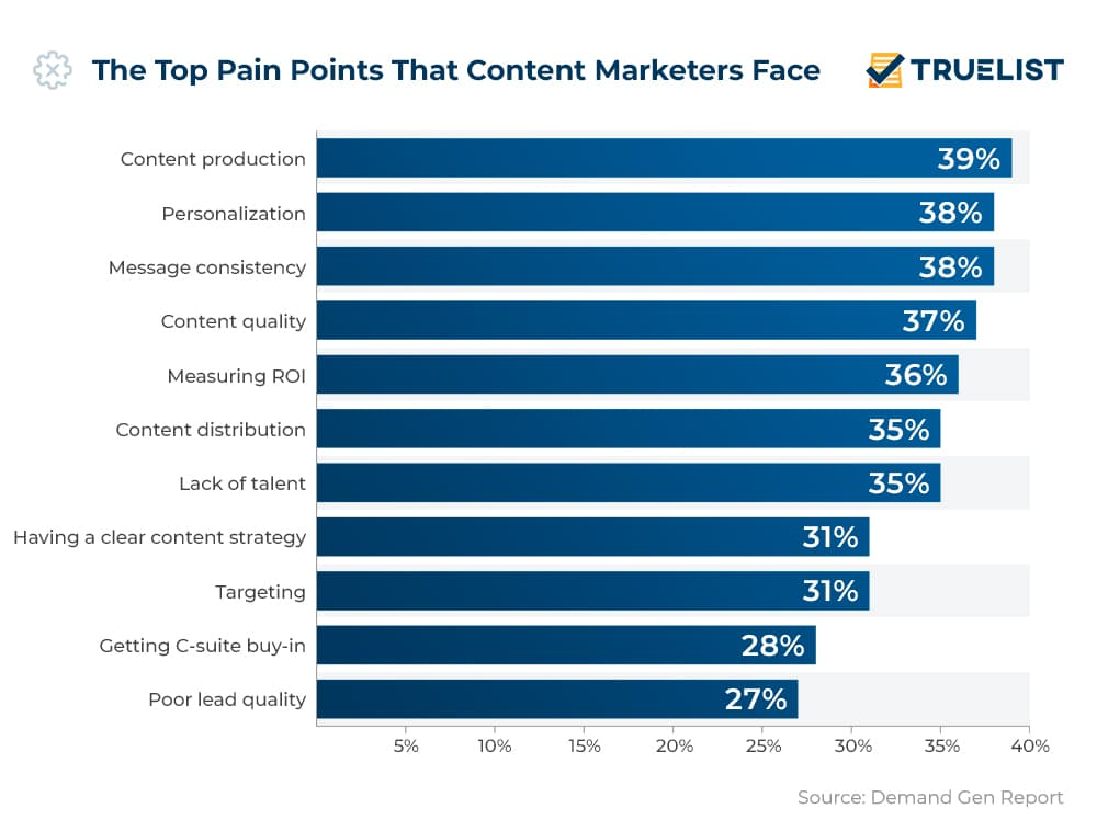 The Top Pain Points That Content Marketers Face
