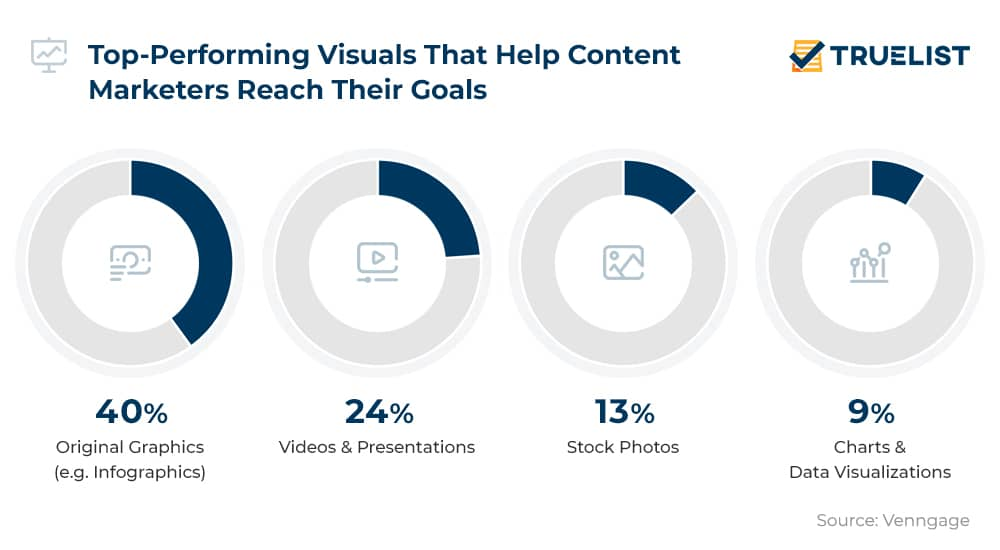 Top-Performing Visuals That Help Content Marketers Reach Their Goals