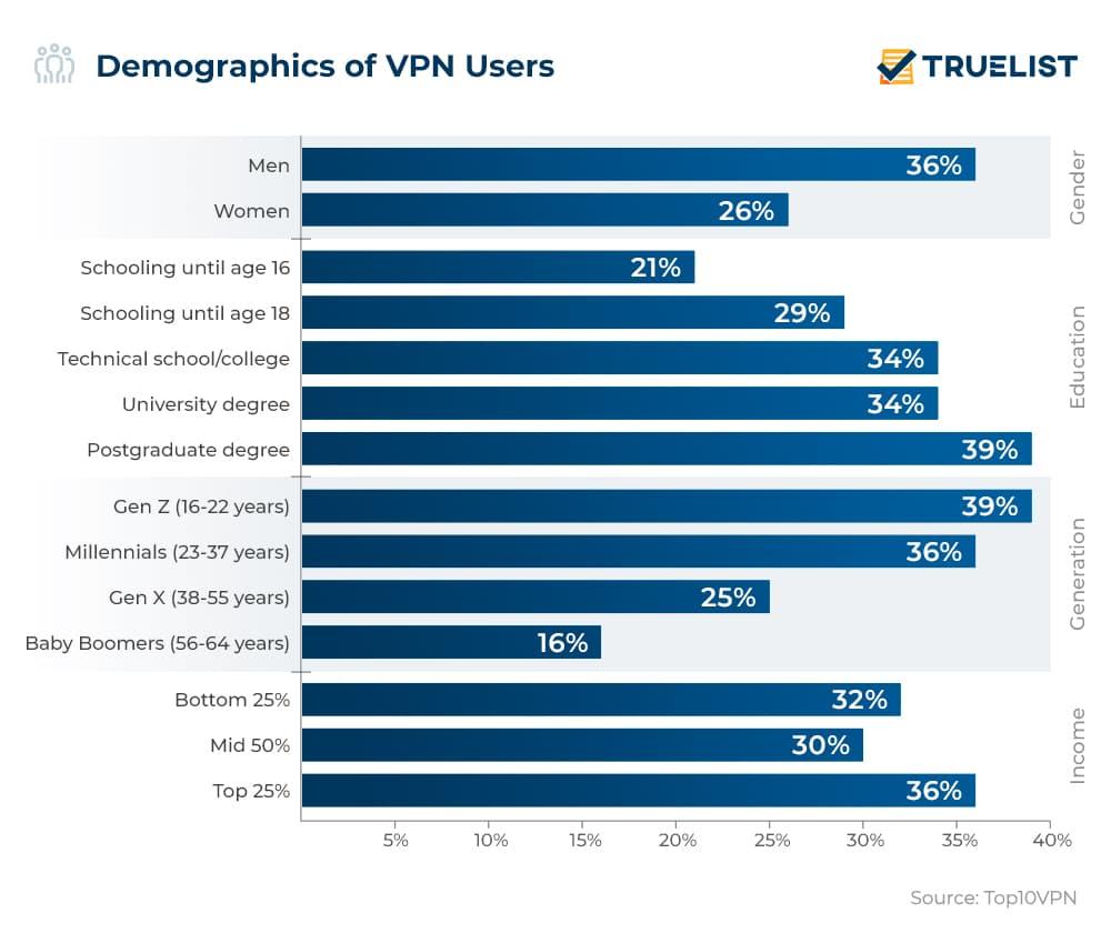 Demographics of VPN Users
