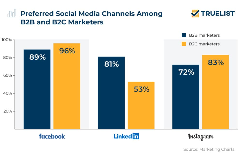 Preferred Social Media Channels Among B2B and B2C Marketers