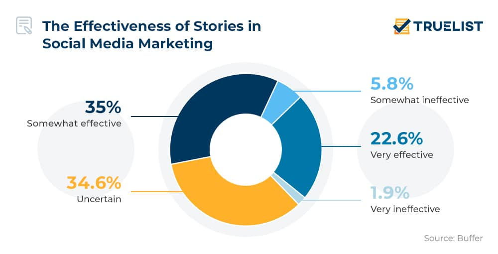 The Effectiveness of Stories in Social Media Marketing